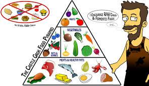 dieta evolutiva 3